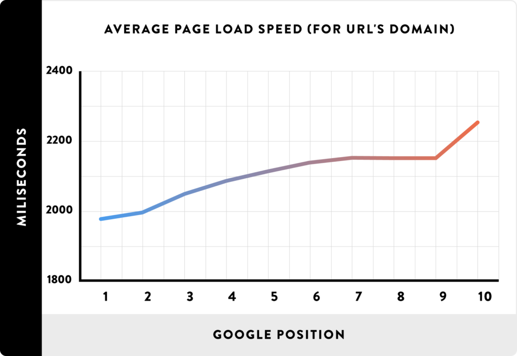 How To Improve Google Pagespeed